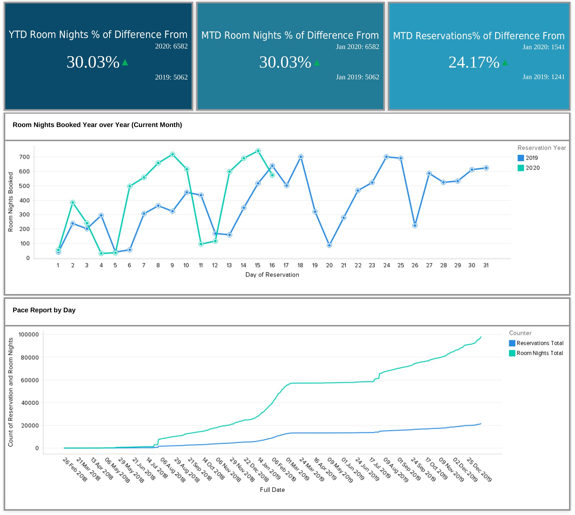 Meetingax Housing Data